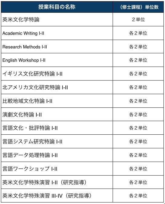 bacs-courses