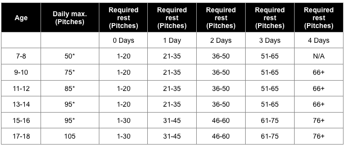 Fig.2: Pitch Count and Required Rest Limitations, according to Moms Team